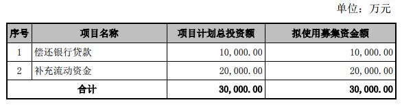 天顺股份配股募资3亿补血遭否 投行东兴证券护航失利