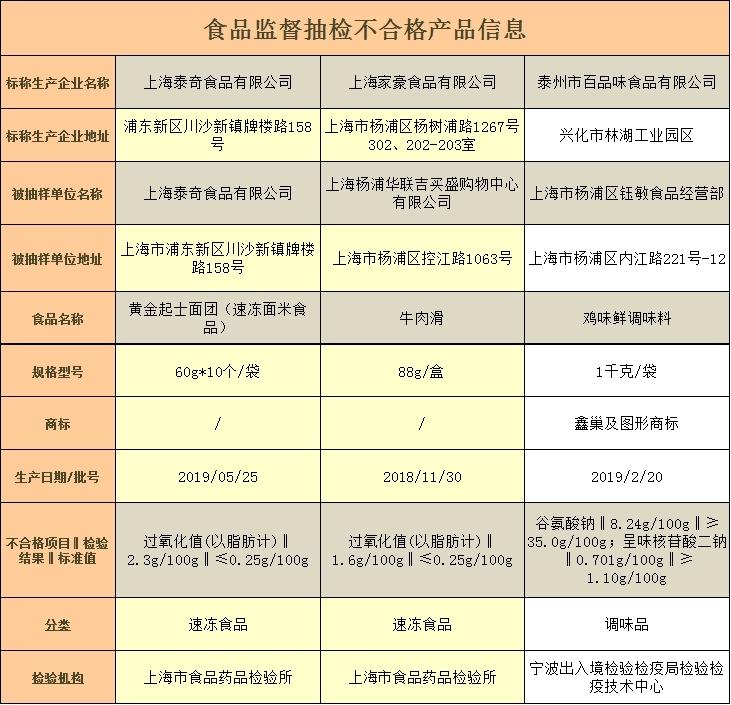 别买!上海通报3批次速冻食品、调味品不合格