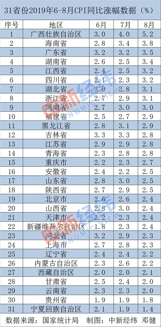 31省份8月CPI公布:11省份涨幅超全国 广西连续两月居首