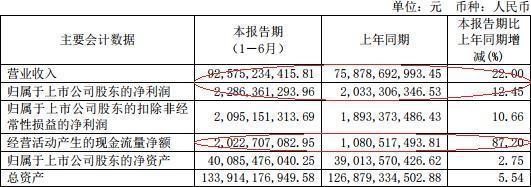 上海医药半年销售费用64亿夺冠A股药企 研发费5.6亿