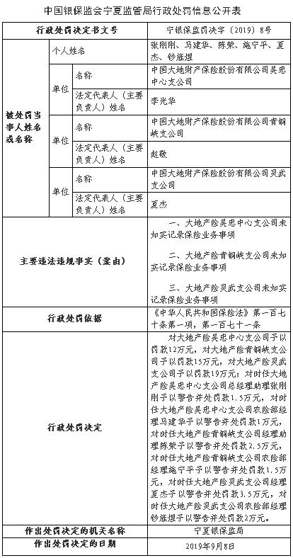 大地财险宁夏三支公司违法遭罚 未如实记录保险业务