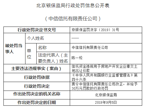 中信信托北京违法遭罚 资金用于房企缴交土地出让款