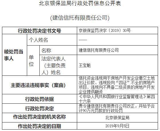 建信信托三宗违法遭罚90万 资金用于缴土地出让价款