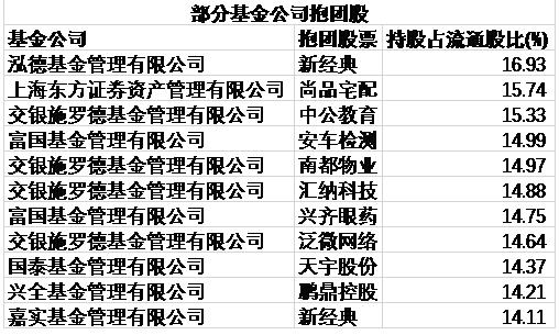 基金同门重仓股曝光:交银施罗德旗下基金抱团11股