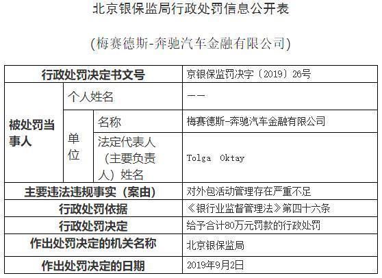 奔驰汽车金融北京违法遭罚80万 对外包活动管理不足