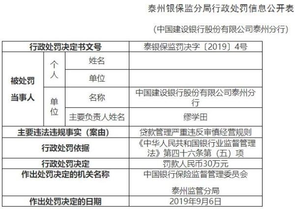 建设银行泰州分行违法遭罚 贷款管理违反审慎经营规则_财经_中国网