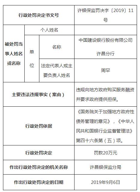 建设银行许昌分行违法遭罚 违规向地方购买服务融资_财经_中国网