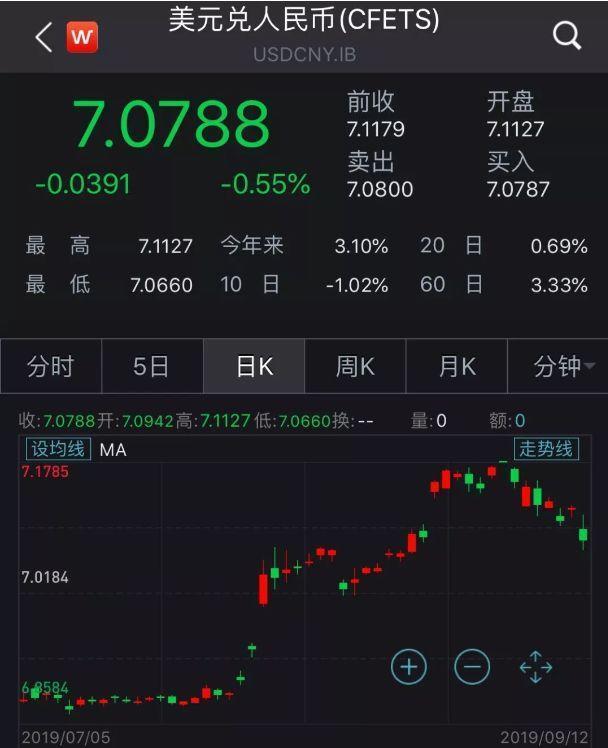 风云突变!人民币9月来飙升1600点 背后发生了什么
