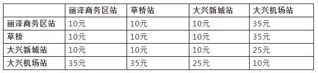北京大兴国际机场线票价方案今日正式启用 单程最低10元