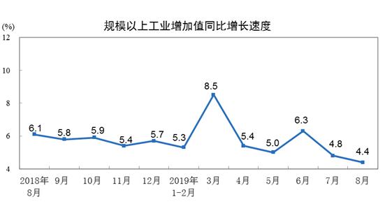 统计局:2019年8月份规模以上工业增加值增长4.4%