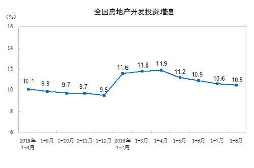 前8月全国房地产开发投资84589亿元同比增长10.5%
