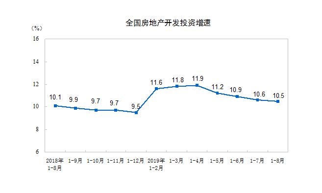 国家统计局:前8月房地产开发投资同比增长10.5%