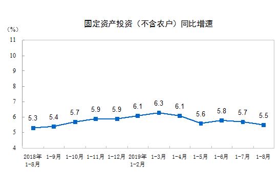 统计局:前8月全国固定资产投资同比增长5.5%