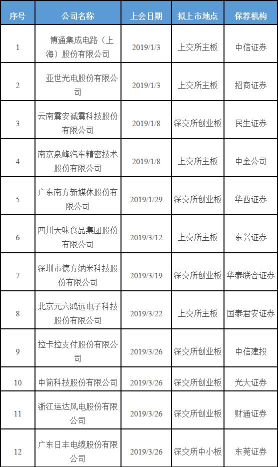 左江科技过会:今年IPO获批第71家中信证券过8单