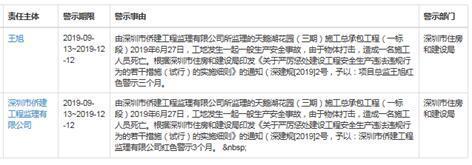 华侨城旗下公司因安全事故被深圳住建红色警示3个月