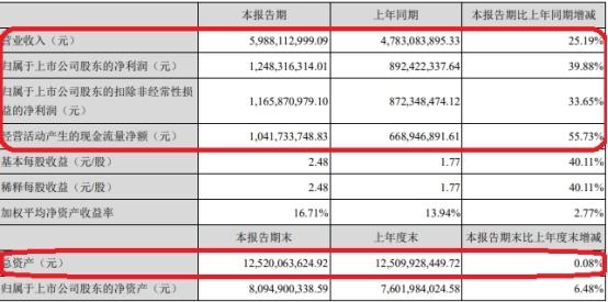 古井贡酒Q2营收揠苗助长: 同比多1亿 预收款没了6亿