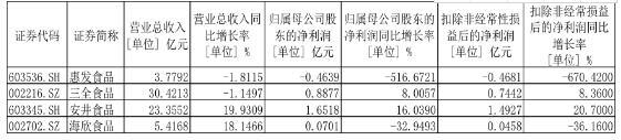 <b>惠发食品上市两年后开始亏损 机构持续撤离</b>