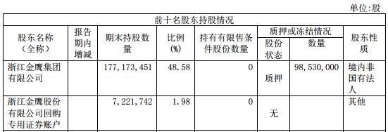 <b>金鹰股份2亿投资锂电池画饼 董事长傅国定等吃警示函</b>