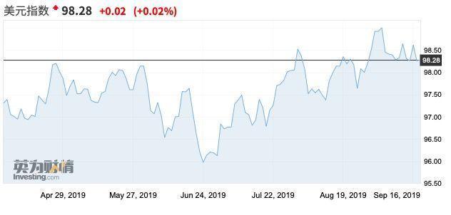 美联储十年来首次启动回购平息利率飙升 重启QE也快了?