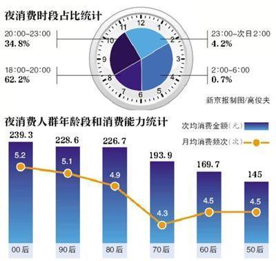 """北京""""夜消费""""报告:""""00后""""消费金额最高"""