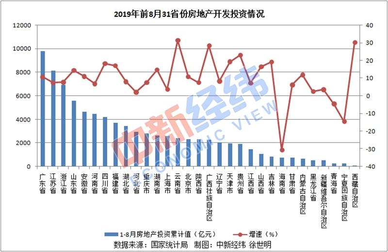 31省份前8月房地产投资排行榜:广东近万亿 三地负增长