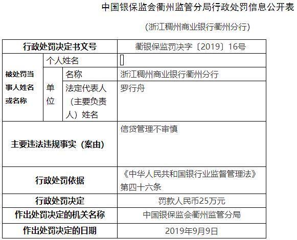 浙江稠州商业银行衢州分行违法遭罚 信贷管理不审慎