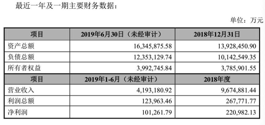 荣盛集团负债1235亿 联手巨化集团接盘荣盛石化资产
