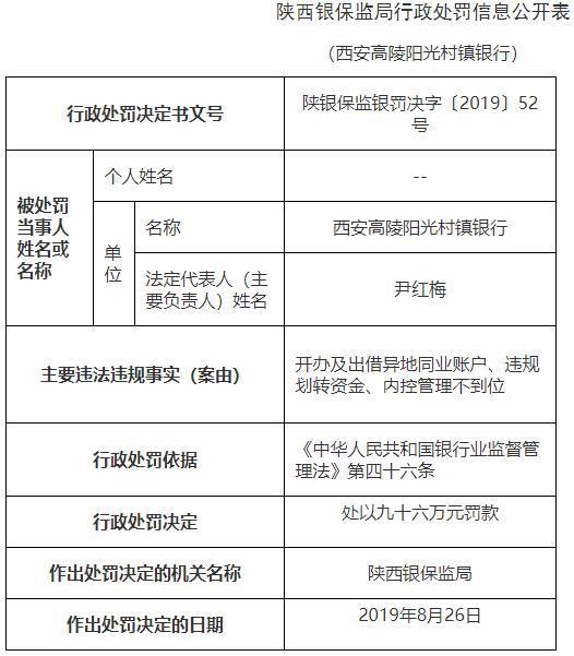 <b>西安银行子公司三宗违法遭罚96万 责任人吃红牌</b>