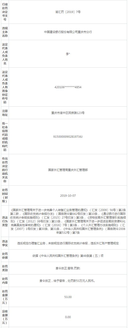 建设银行重庆分行违规办理售汇业务 遭外汇局罚53万