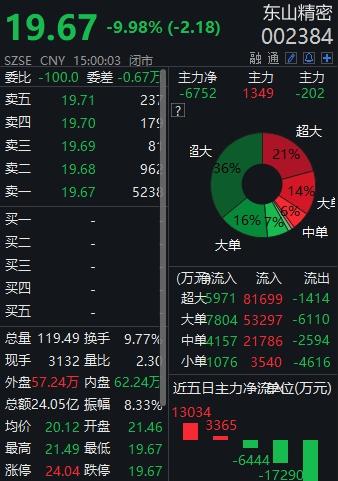 遭控股股东减持东山精密高位跌停三机构出货2.92亿元
