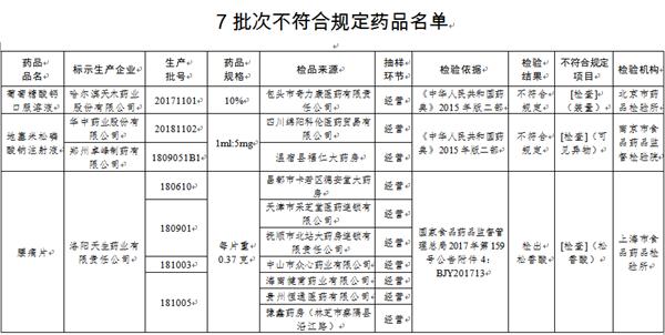 国家药监局:7批次药品不合规 涉哈尔滨天木药业等4家企业