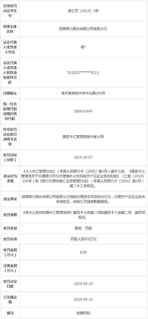 招商银行贵阳分行3宗违规遭罚 办资本项目收付越红线