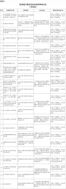 住建部取消61项证明事项 与租房提取公积金等有关