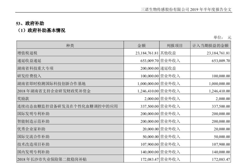 三诺生物将获得1879万政府补助 公司上半年利润下滑