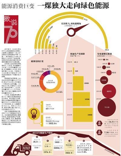 中国能源消费巨变 一煤独大走向绿色能源