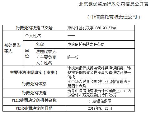 中信信托违法遭罚70万 为银行规避监管提供通道服务