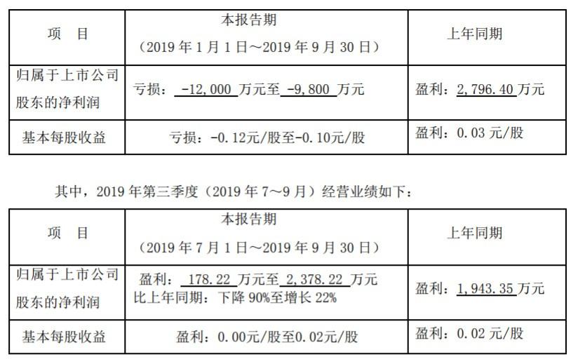 """战略转型后贝因美交""""成绩单"""" 三季报预亏达1.2亿元"""