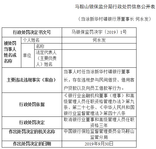 <b>马鞍山农商行子银行原董事长多宗违法 借用客户贷款_财经_中国网</b>