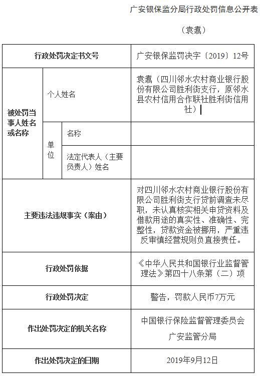 四川邻水农商行一支行多宗违法遭罚 贷款资金被挪用