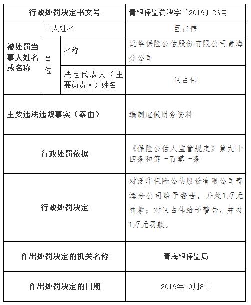 泛华保险公估青海分公司违规遭罚 编制虚假财务