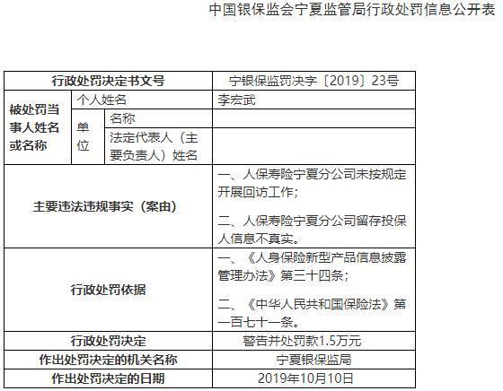 人保寿险宁夏分公司两宗违法 总经理李宏武遭警告