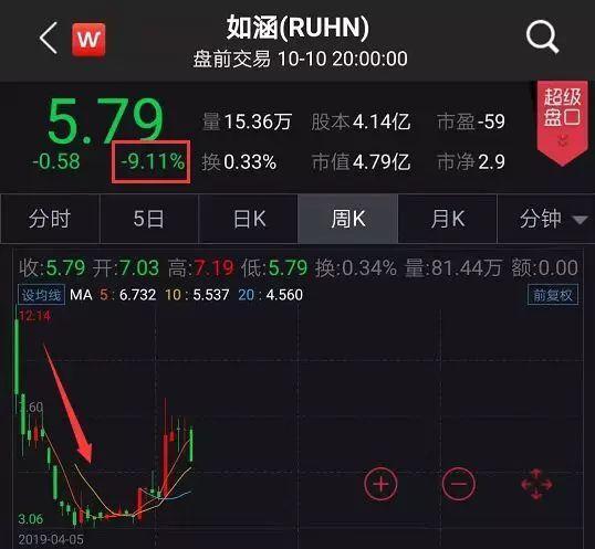 王思聪又说中了?网红第一股连遭30宗集体诉讼