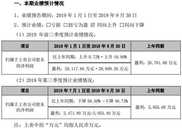 三只松鼠发布前三季度业绩预告:净利下滑五成 开盘股价跌逾9%