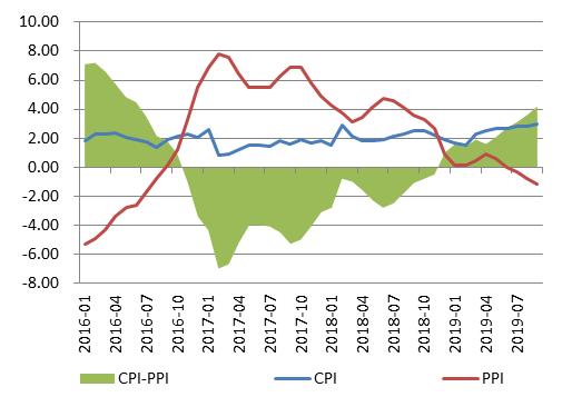 星石投资:9月CPI创近6年新高 但货币政策转向概率不大