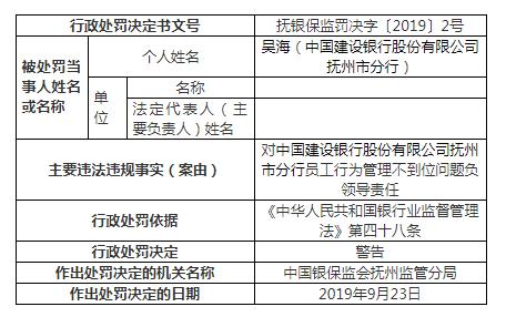 《开心快三登录》_建设银行抚州违法案罚单增至9张 一人遭终身禁业