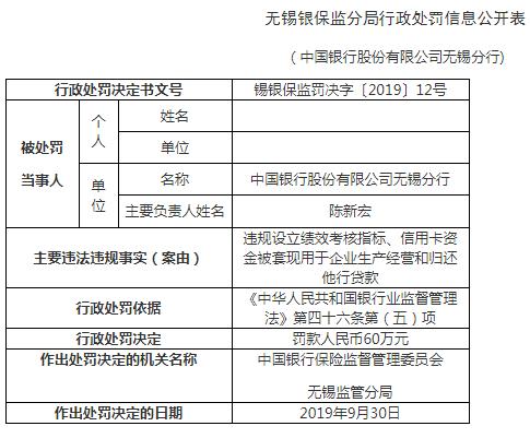 中国银行无锡分行违法罚60万 信用卡资金被套现