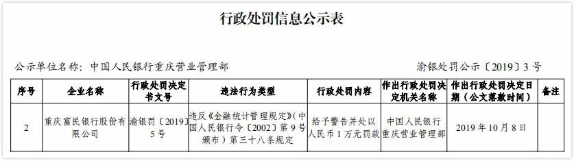 隆鑫集团参股银行违法遭罚 违反金融统计管理规定