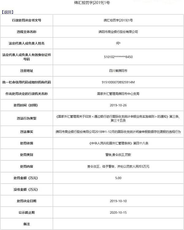 <b>绵阳市商业银行违法遭罚 漏报国际收支统计申报数据</b>