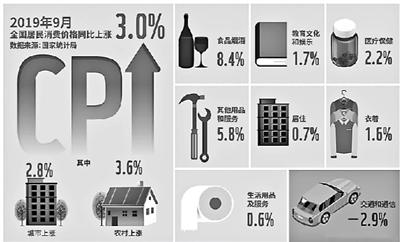 统计局:食品价格拉动上月CPI