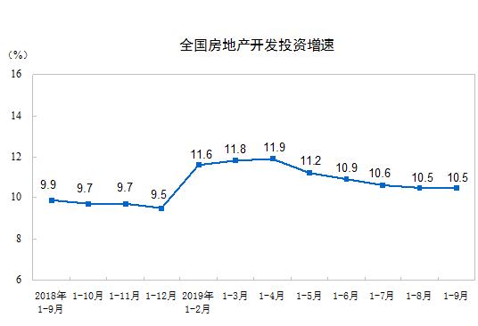 <b>统计局:前9月全国房地产开发投资同比增10.5%</b>